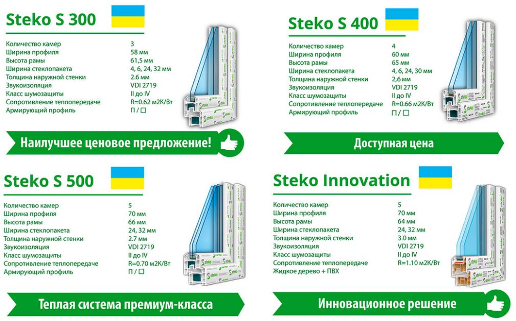 Профиль Стеко с 300 Киев