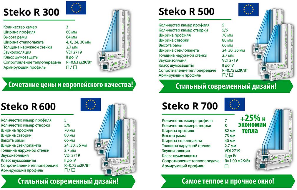 профиль Стеко Р 300 Евросоюз Киев
