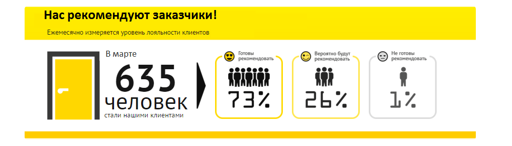 Нас рекомендуют в Киеве