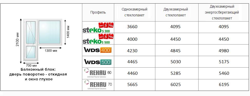 Цены на балконный блок в Киеве