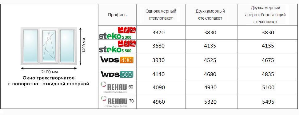 Цены на трехстворчатое окно в Киеве