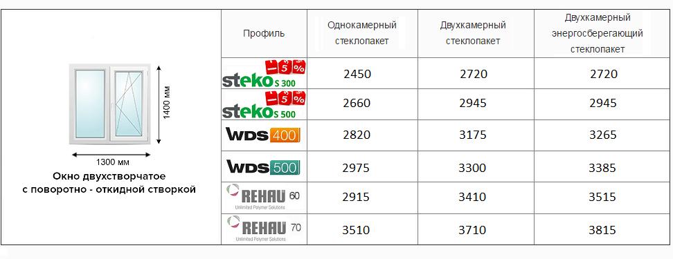 Цены на двухстворчатое окно в Киеве