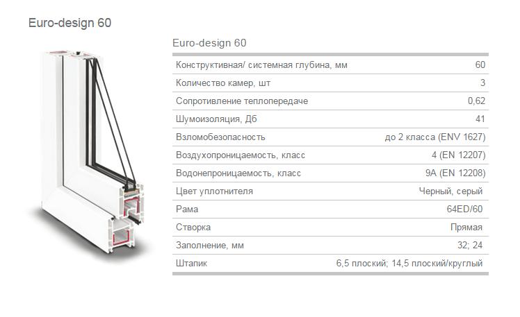Профиль Рехау Евро 60